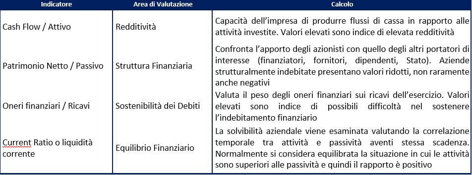 Elenco-Indicatori-sistemi-di-allerta