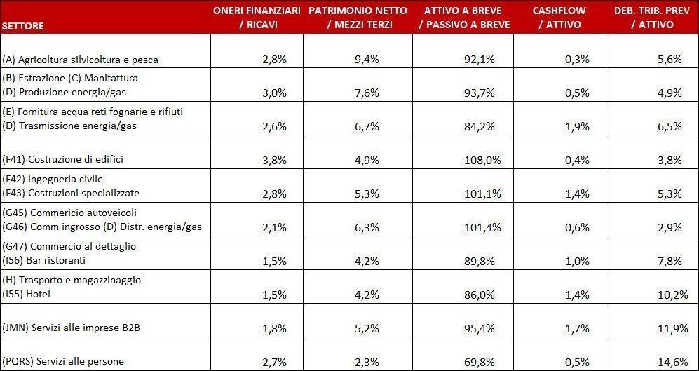 7-indicatori-della-crisi-d-impresa-tabella