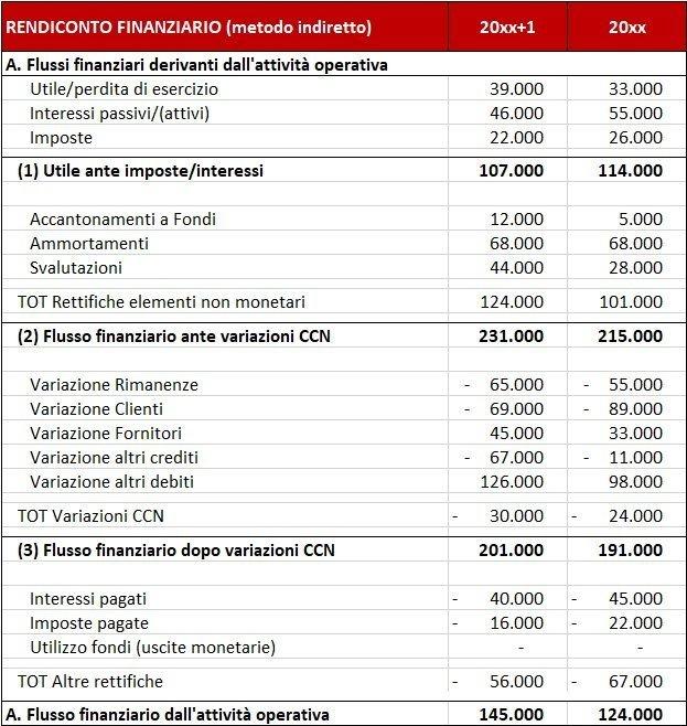 rendiconto-finanziario-come-calcolare-il-dscr-A