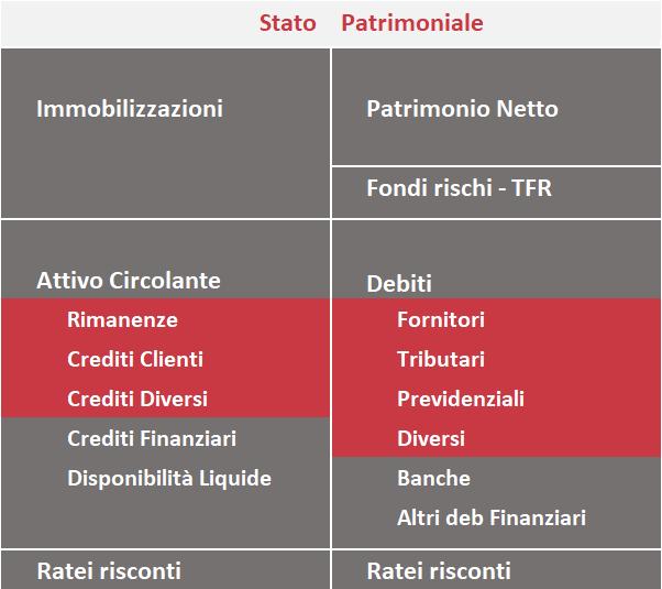 capitale-circolante-netto-operativo